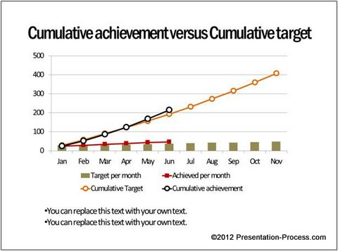 Cumulative Project Management Chart