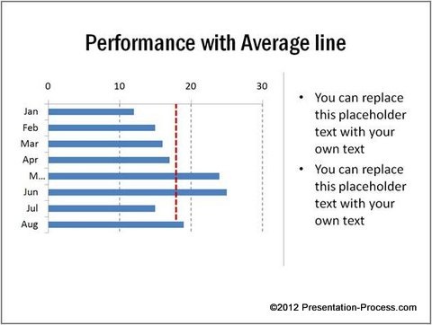 Performance Data Chartwith Average Line