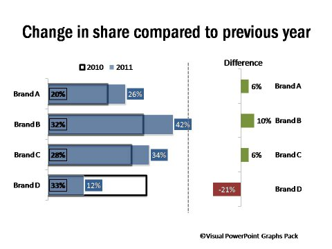 Dashboard Showing Change in Share Compared to Previous Period