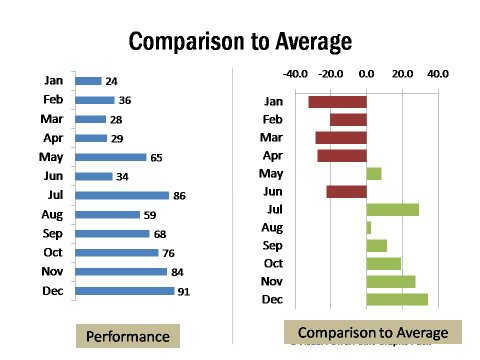 Pure Data and Comparison to Average