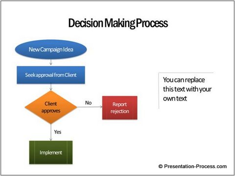 essay explaining process decision making Introduction: the relationship between information systems and decision making process is direct – in case of informational overload, a sophisticated and at the same time convenient approach to delivery of information has a positive impact on the efficiency of the decision making process (ysseldyke, 2001).