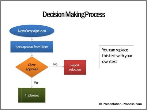 smartart graphics 3 wrong uses process flow diagram decision process flowchart decision symbol