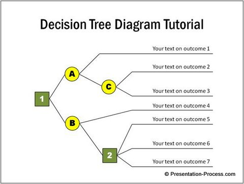 ideas for decision tree diagram in powerpoint, Powerpoint templates