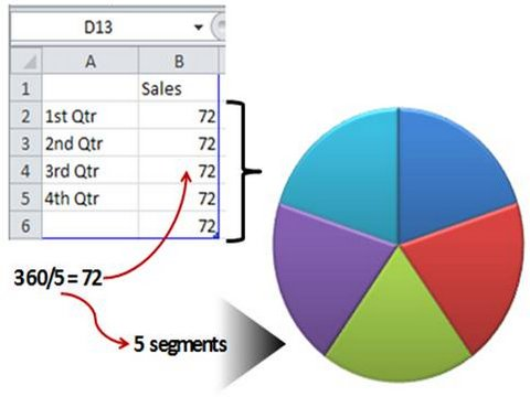 Shortcut to powerpoint circle diagram edit data for pie chart ccuart Choice Image
