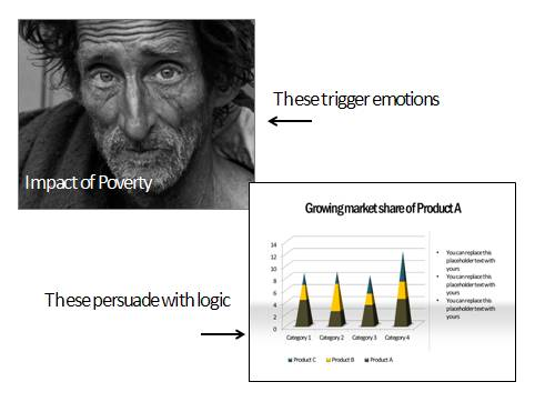 emotions in business presentations