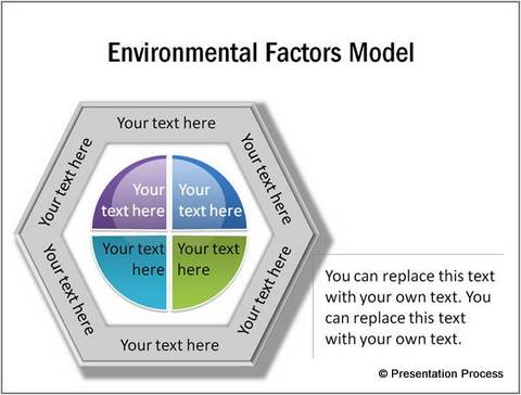 Environmental Factors Model with Hexagon