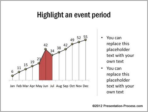 Highlighting an Event Period Chart