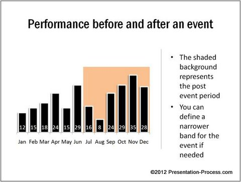 Event Related PowerPoint Chart Tip