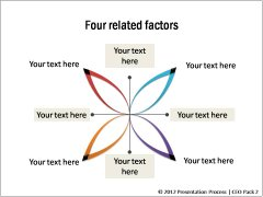 Four Key Related Factors