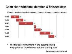 Chart Showing Total Duration and Finished days
