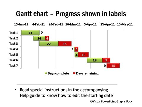 Gantt Chart Showing Progress