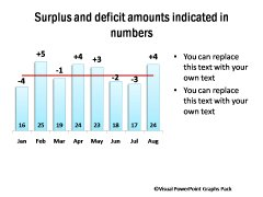 Surplus or Deficit clearly indicated above Column