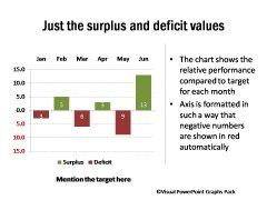 Positive and Negative Performance Against Target