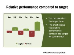 Relative Performance Compared to Target
