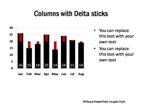 Graphs Showing Surplus and Deficit with Delta Sticks