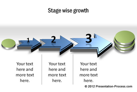 Stagewise growth diagram