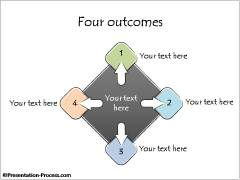 Core and Four Outcomes