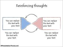 Reinforcing thoughts
