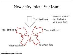 New Entry into a Star Team