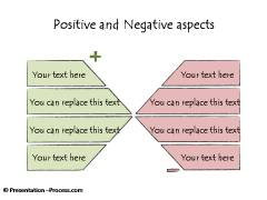 Variations of Positive and Negative Aspects