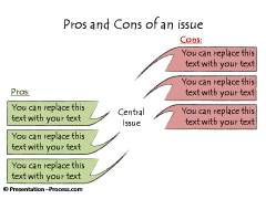 Evaluating Pros and cons of an Issue