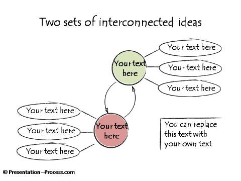 Two sets of interconnected Ideas