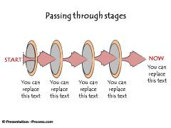 Passing through Stages