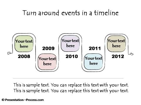 Turn Around Events across Time Periods