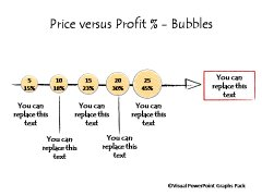 Price vs Profit Bubbles