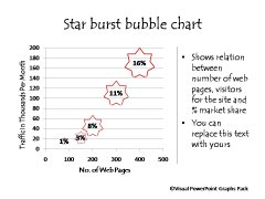 Star Burst Bubble Chart