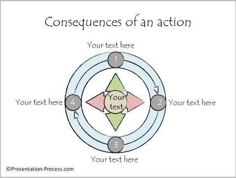 4 Consequences of an Action