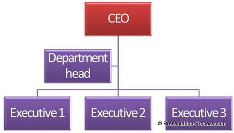 Same old Hierarchy chart
