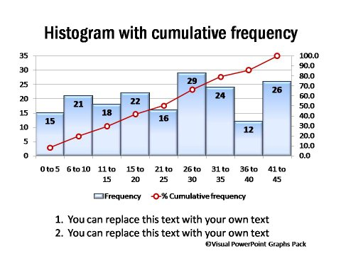 Histogram with Cumulative Frequency