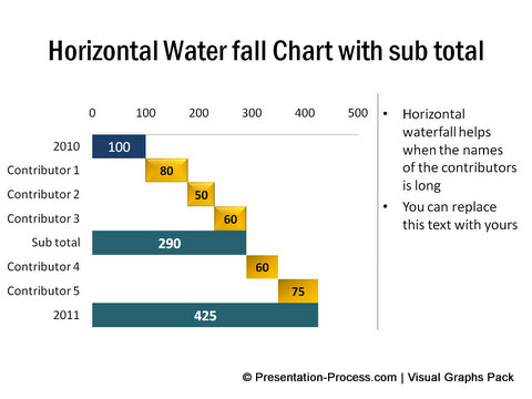 Variations of waterfall chart in powerpoint horizontal waterfall chart from visual graphs pack ccuart Image collections