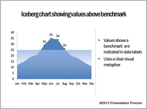 Iceberg Chart Visual Metaphor