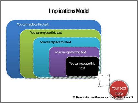 Implications Consulting Model