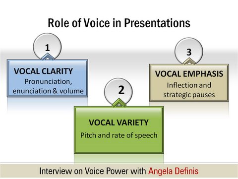 Role of Voice Power in presentations