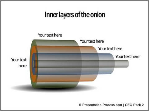 Layers of an Onion Diagram