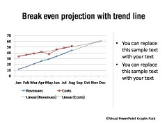 Line Chart with Breakeven projection