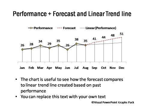 Performance Forecast and Linear Trend Line