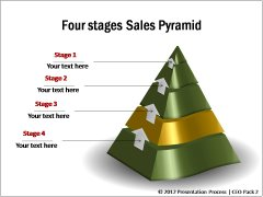 Funnel | Pyramid showing Stages of Sales