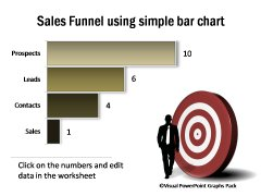 Bar Chart Showing Sales Funnel