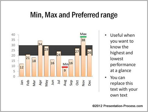 Min Max Preferred Range Example