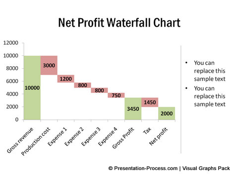 an analysis of the net profit value of a company Economic value added versus profit-based with profit after tax, and add back the net cost of do not reflect the economic value generated by the company.