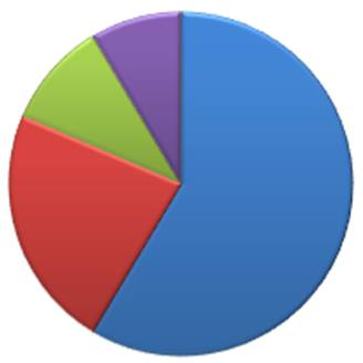 shortcut to powerpoint circle diagrampie chart
