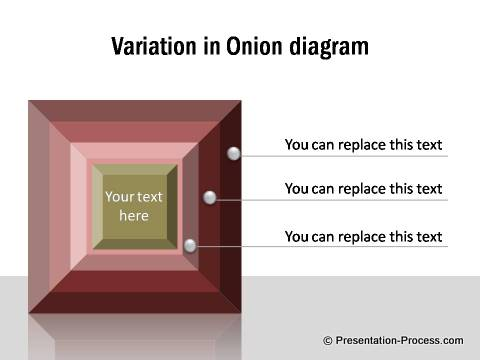 Creative Onion Diagram