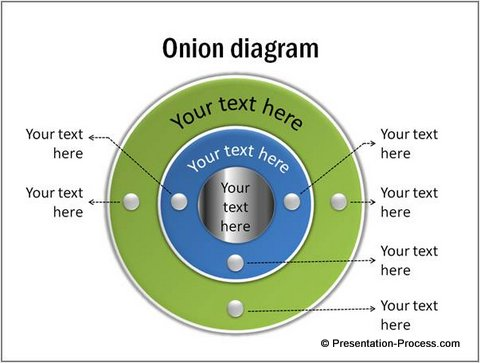 3D Onion Diagram from CEO pack 1