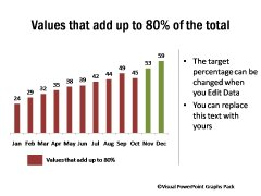 Values Adding up to 80 Percentage