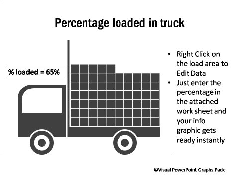 Percentage Loaded in Truck