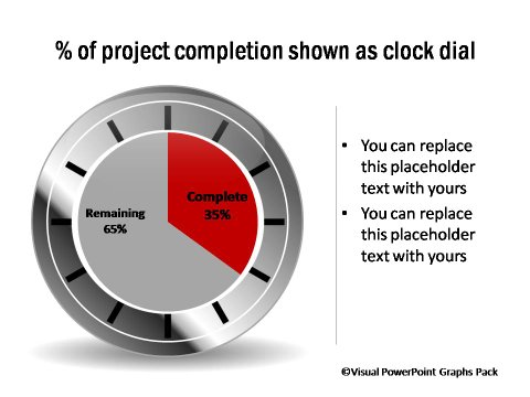 Percentage Completion Dials